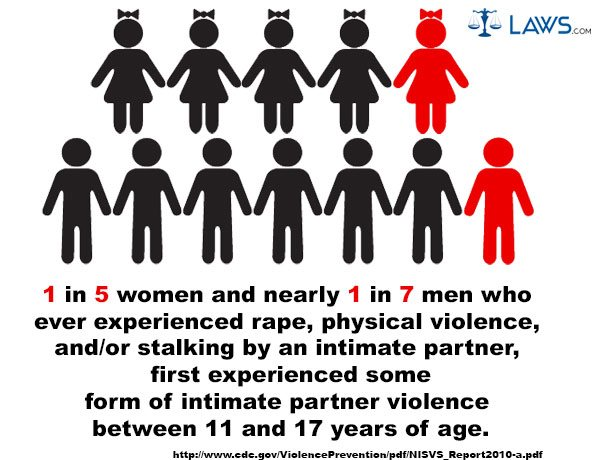 How Domestic Violence Affects Children